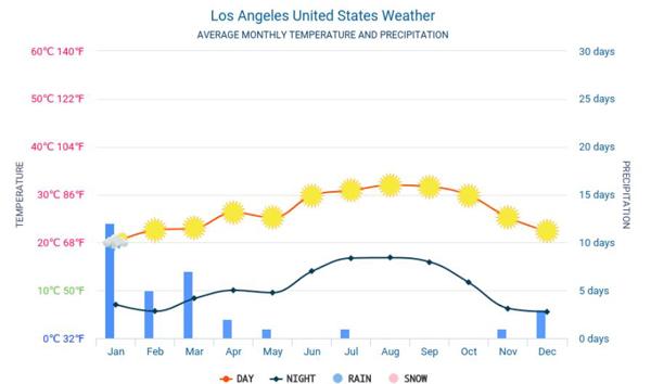 Thời tiết ở Los Angeles
