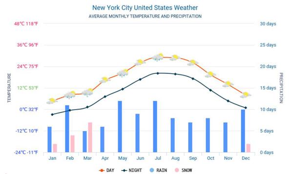 Thời tiết ở New York