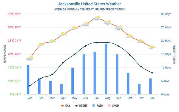 Thời tiết ở Jacksonville