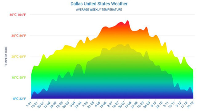 Thời tiết ở Dallas