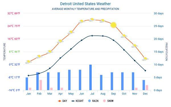 Thời tiết ở Detroit