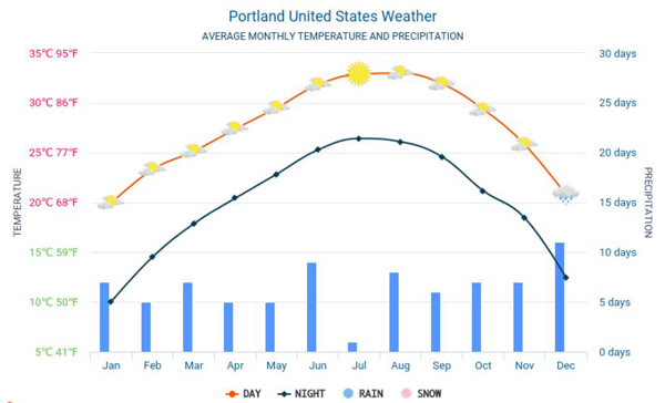 Thời tiết ở Portland