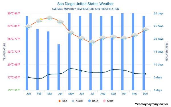 Thời tiết ở San Diego