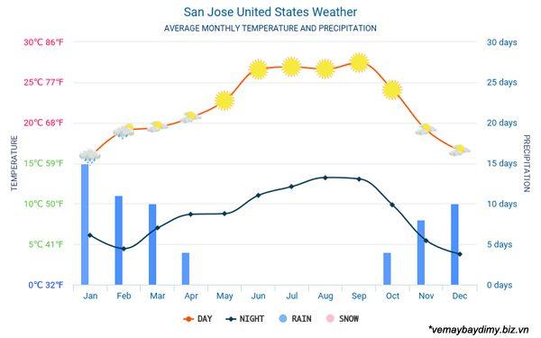 Thời tiết ở San Jose