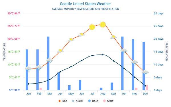 Thời tiết ở Seattle