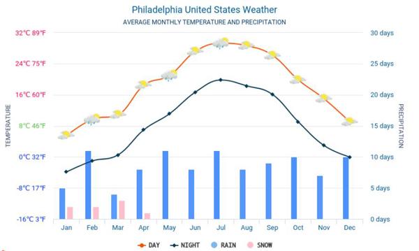 Thời tiết ở Philadelphia